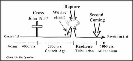 Image result for the rapture of the church in the bible